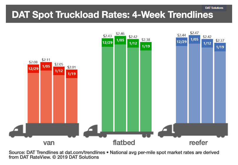 Freight Decreases by 10% as number of trucks increase